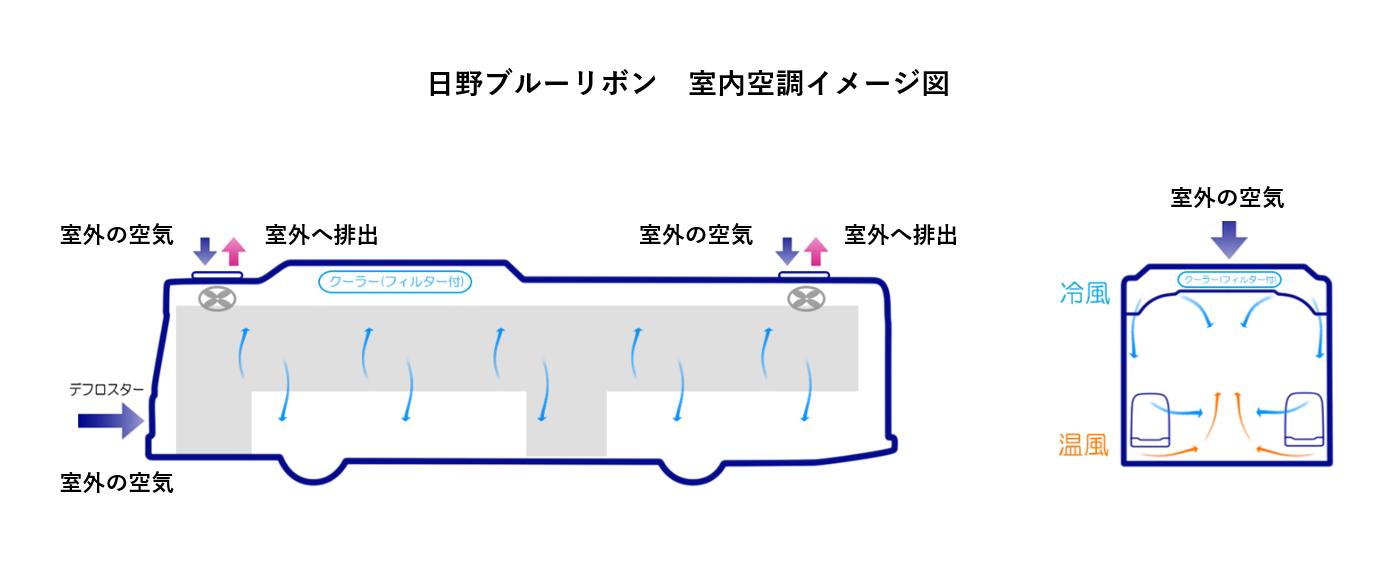 日野ブルーリボン室内空調イメージ図.png