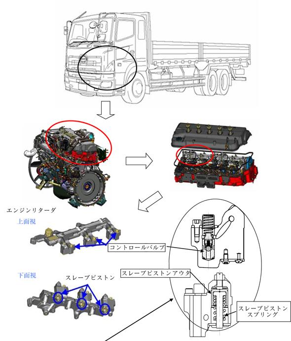 日野自動車 -リコール情報-